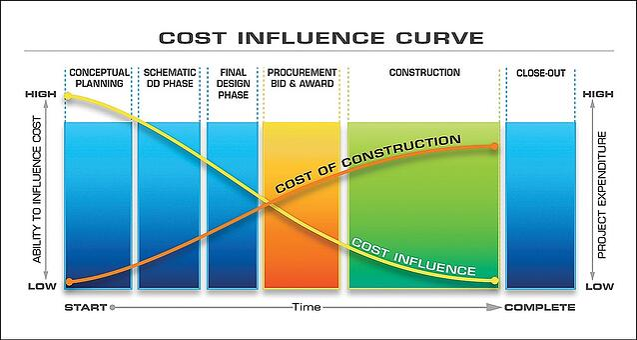 Cost Influence Curve   Design-Build