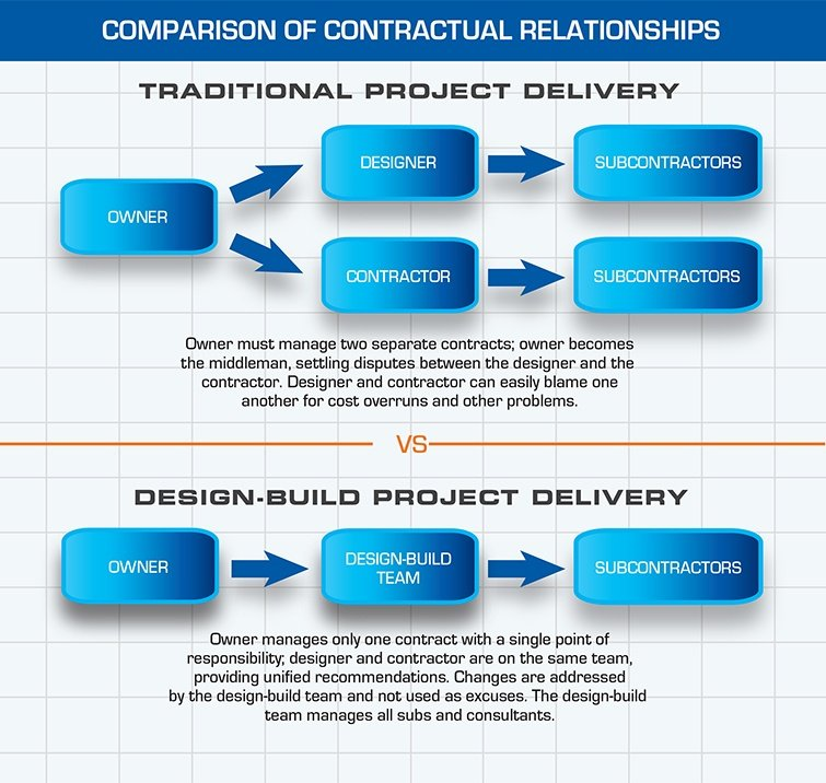 Design-Build Comparison of Contractual Relationships | ACE Building Service