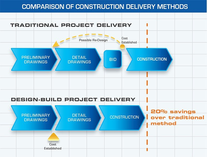 Design-Build Delivery Methods | ACE Building Service