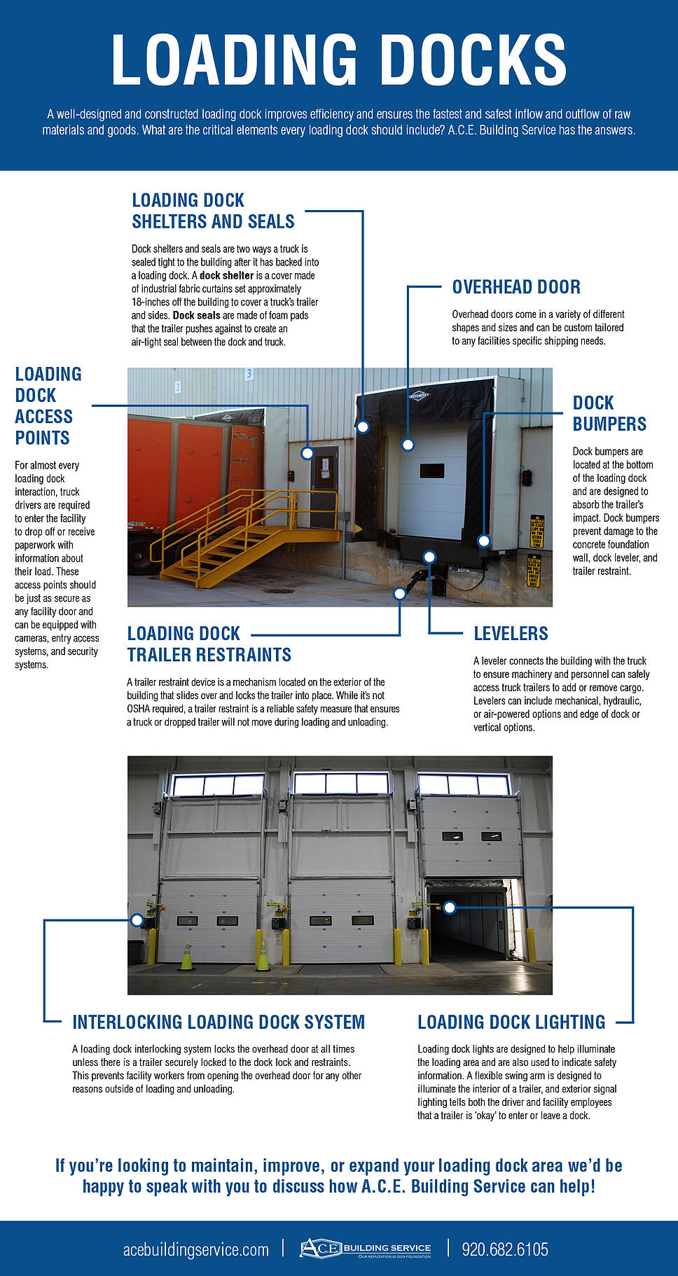 A loading dock infographic shows the parts of a loading dock with images and labels using blue text on a white background.